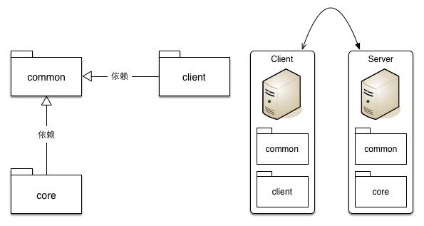 代码组织结构