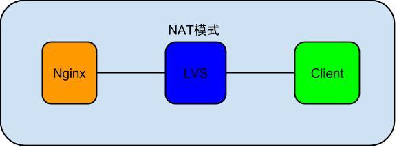 nginx_lvs_client