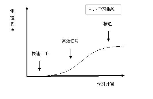 hive学习曲线