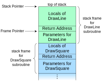 Call_stack_layout_svg