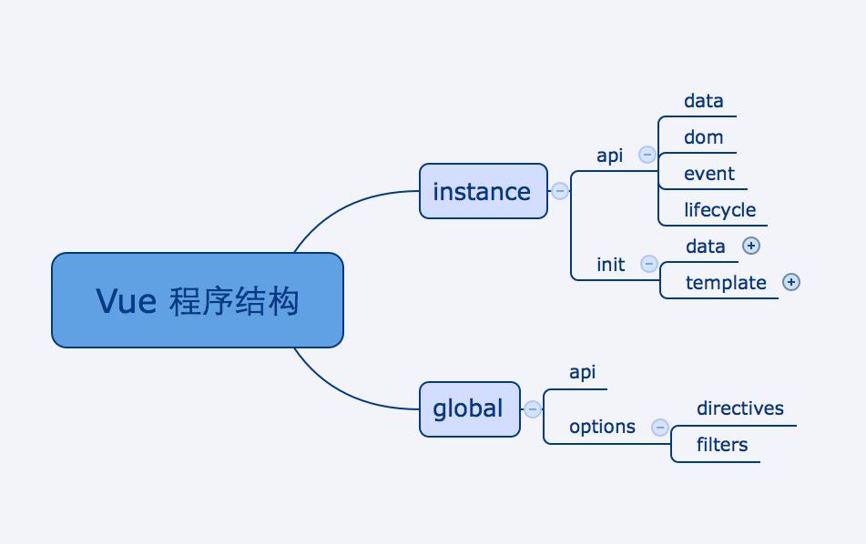 Vue 程序结构