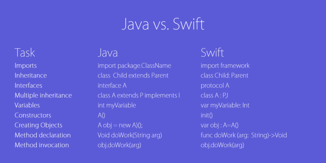 java vs swift