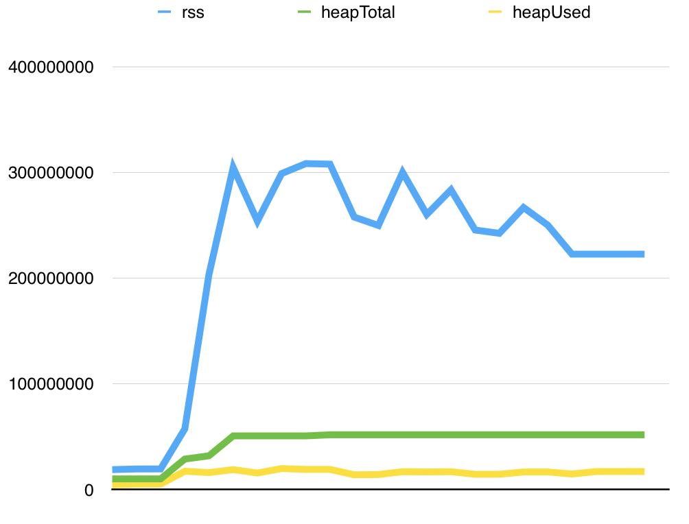 探究 Node.js 中的 drain 事件