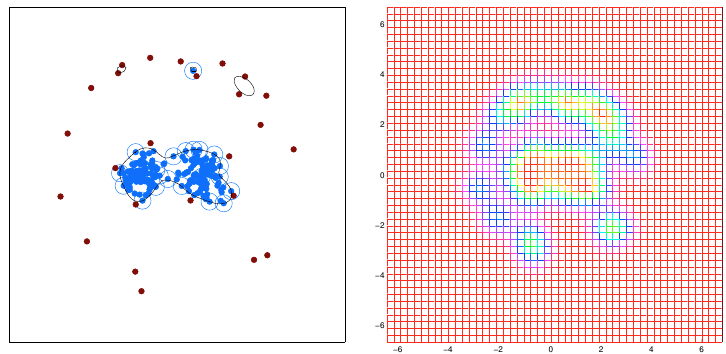 Figure.3 Clustering boundary and density plot