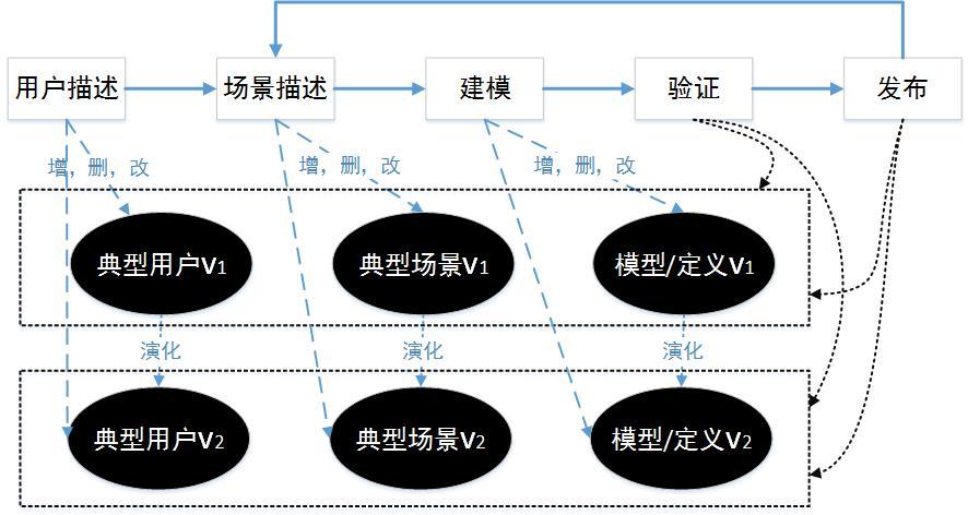 域模型演化