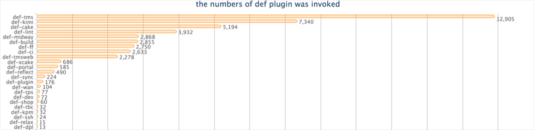 DEF Plugin Invoke Number