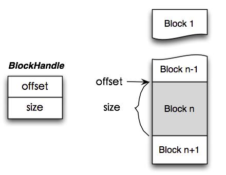 BlockHandle