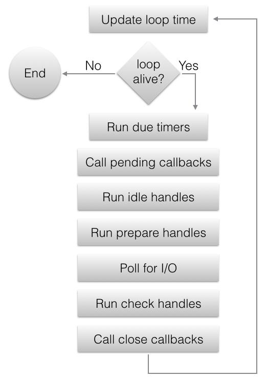 uv_run 流程图