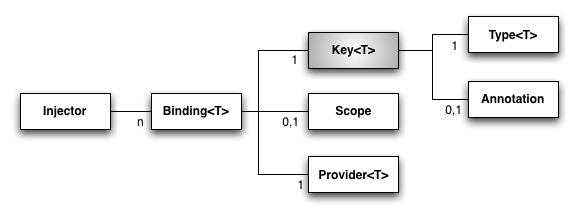 guice_diagram_2