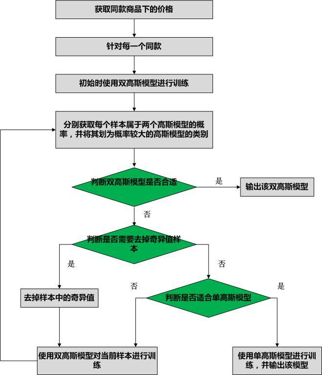 动态高斯模型算法流程图
