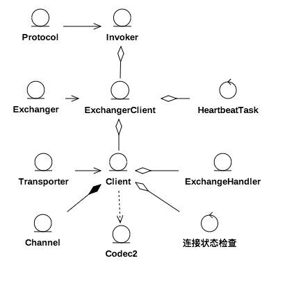 rpc逻辑结构