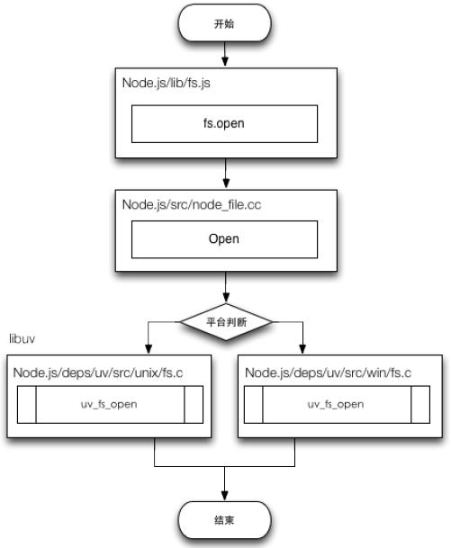 Node.js File操作