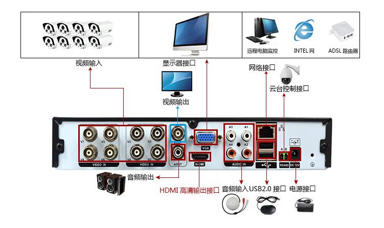 8路监控主机八口监控录像机远程模拟监控云台控制DVR安防手机监控